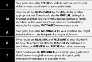 smart goals explained